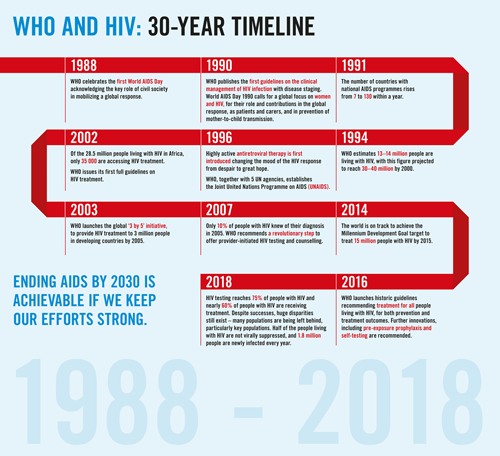 immagine-oms-world-aids-day-2018